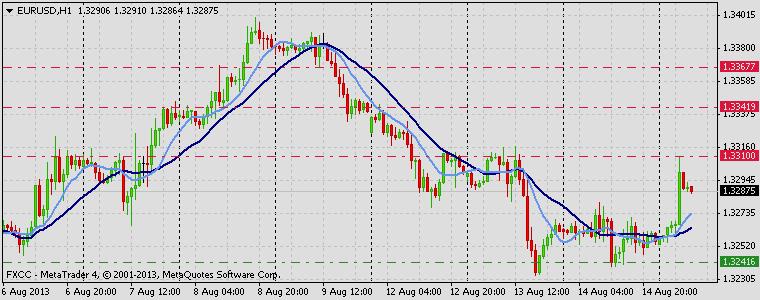 Forex Technical & Market Analysis FXCC Aug 15 2013 EURUSD