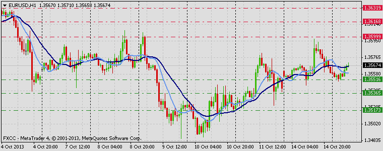 Forex Technical & Market Analysis FXCC Oct 15 2013 EURUSD