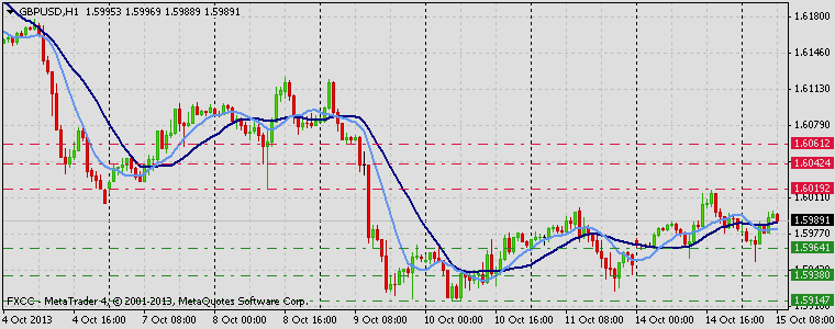 Forex Technical & Market Analysis FXCC Oct 15 2013 GBPUSD