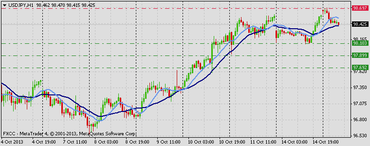 Forex Technical & Market Analysis FXCC Oct 15 2013 USDJPY