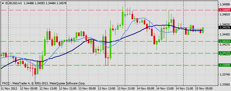 Forex Technical & Market Analysis FXCC Nov 15 2013 EURUSD