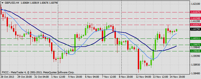 Forex Technical & Market Analysis FXCC Nov 15 2013 GBPUSD