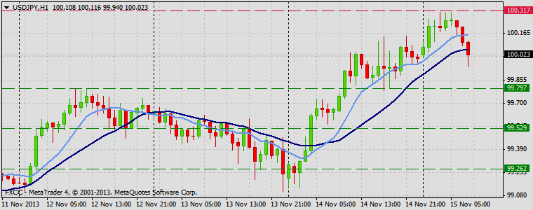 Forex Technical & Market Analysis FXCC Nov 15 2013 USDJPY