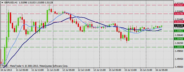 Forex Technical & Market Analysis FXCC Jul 16 2013 GBPUSD