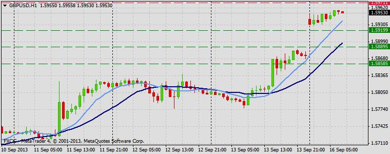Forex Technical & Market Analysis FXCC Sep 16 2013 GBPUSD