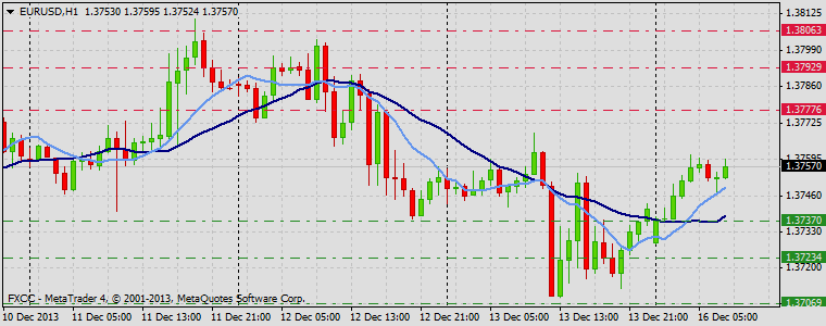 Forex Technical & Market Analysis FXCC Dec 16 2013 EURUSD