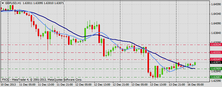 Forex Technical & Market Analysis FXCC Dec 16 2013 GBPUSD