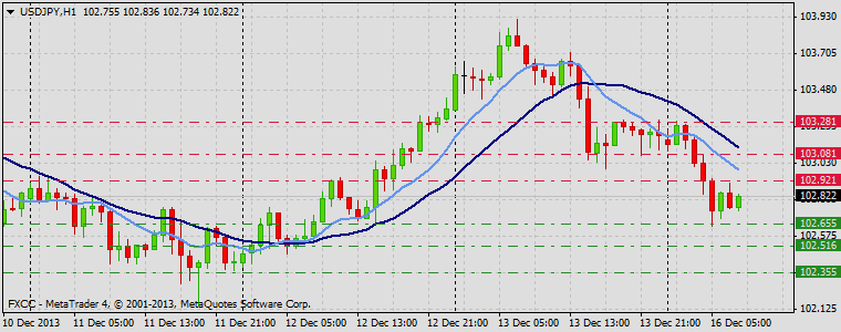 Forex Technical & Market Analysis FXCC Dec 16 2013 USDJPY