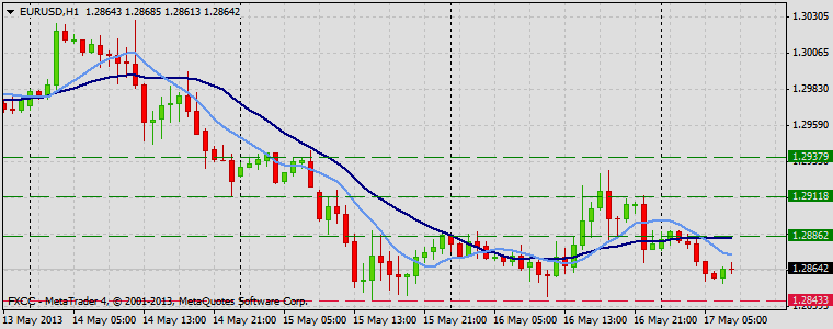 Forex Technical & Market Analysis FXCC May 17 2013 EURUSD