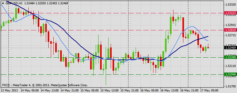 Forex Technical & Market Analysis FXCC May 17 2013 GBPUSD