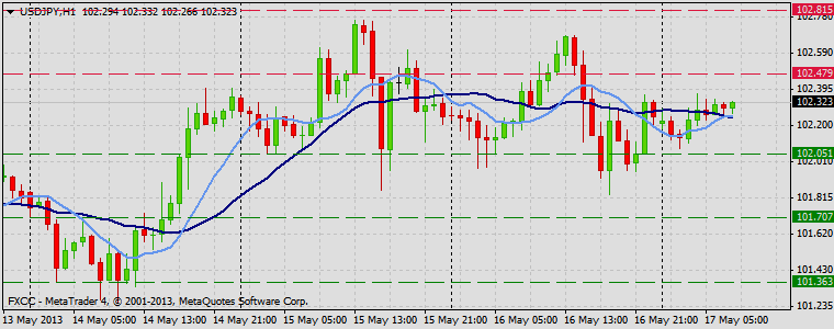 Forex Technical & Market Analysis FXCC May 17 2013 USDJPY