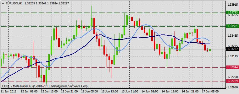 Forex Technical & Market Analysis FXCC Jun 17 2013 EURUSD