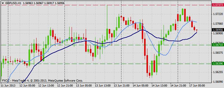 Forex Technical & Market Analysis FXCC Jun 17 2013 GBPUSD