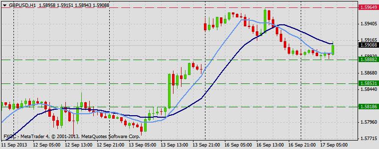Forex Technical & Market Analysis FXCC Sep 17 2013 GBPUSD