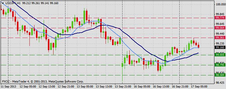 Forex Technical & Market Analysis FXCC Sep 17 2013 USDJPY