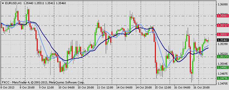 Forex Technical & Market Analysis FXCC Oct 17 2013 EURUSD