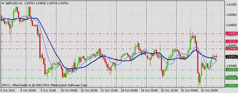 Forex Technical & Market Analysis FXCC Oct 17 2013 GBPUSD