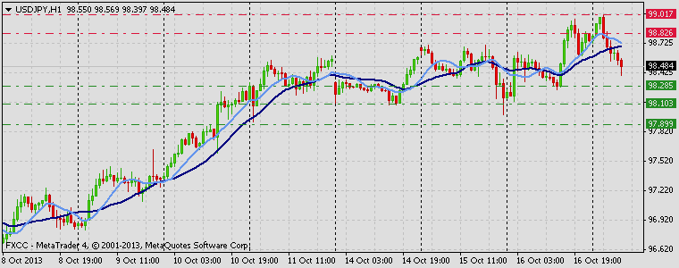Forex Technical & Market Analysis FXCC Oct 17 2013 USDJPY