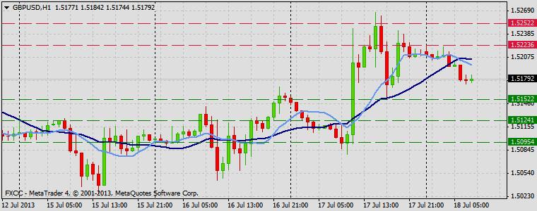 Forex Technical & Market Analysis FXCC Jul 18 2013 GBPUSD
