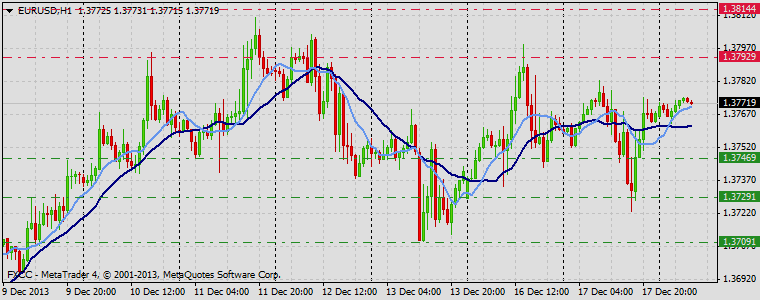 Forex Technical & Market Analysis FXCC Dec 18 2013 EURUSD
