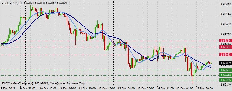 Forex Technical & Market Analysis FXCC Dec 18 2013 GBPUSD