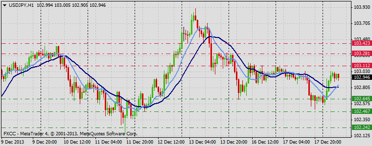 Forex Technical & Market Analysis FXCC Dec 18 2013 USDJPY