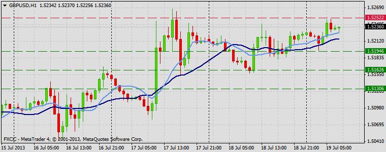 Forex Technical & Market Analysis FXCC Jul 19 2013 GBPUSD