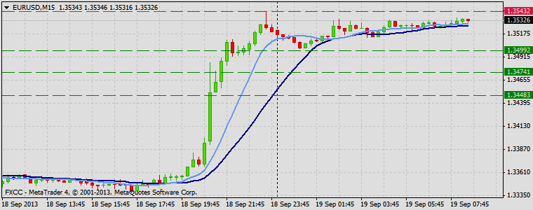 Forex Technical & Market Analysis FXCC Sep 19 2013 EURUSD