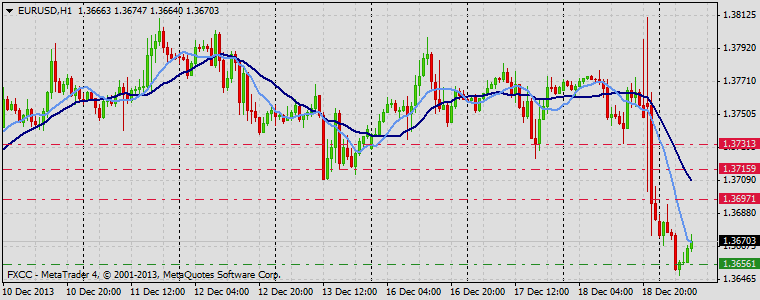 Forex Technical & Market Analysis FXCC Dec 19 2013 EURUSD
