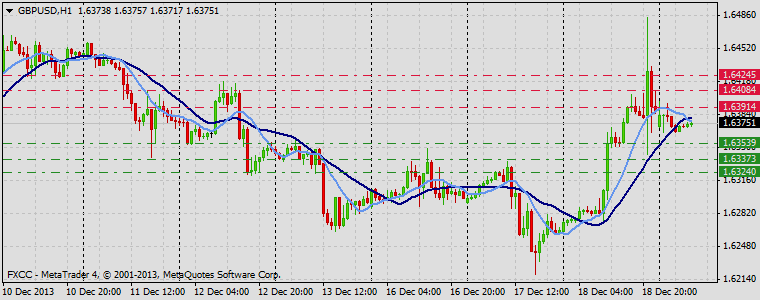 Forex Technical & Market Analysis FXCC Dec 19 2013 GBPUSD