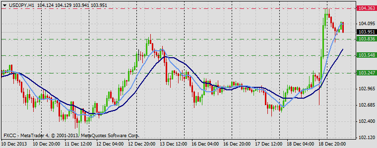 Forex Technical & Market Analysis FXCC Dec 19 2013 USDJPY
