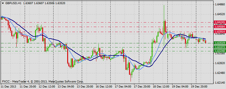 Forex Technical & Market Analysis FXCC Dec 20 2013 GBPUSD