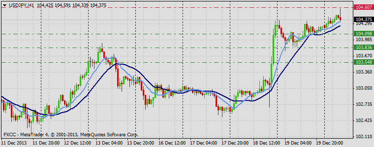 Forex Technical & Market Analysis FXCC Dec 20 2013 USDJPY