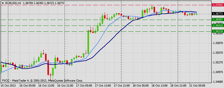 Forex Technical & Market Analysis FXCC Oct 21 2013 EURUSD