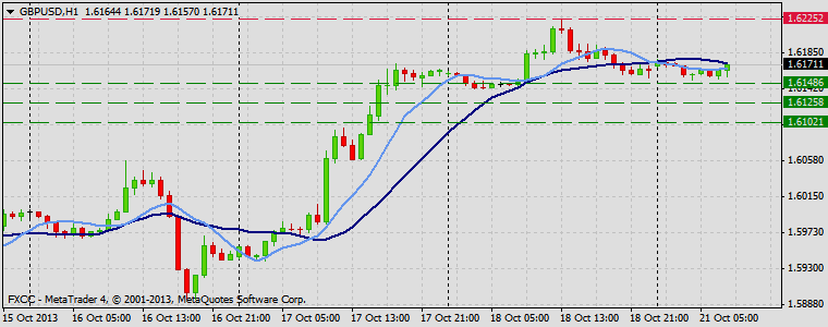 Forex Technical & Market Analysis FXCC Oct 21 2013 GBPUSD