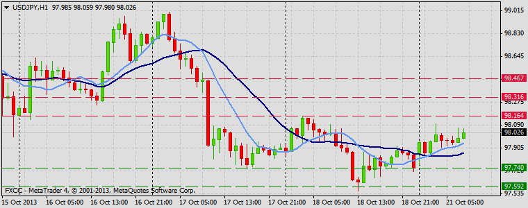 Forex Technical & Market Analysis FXCC Oct 21 2013 USDJPY