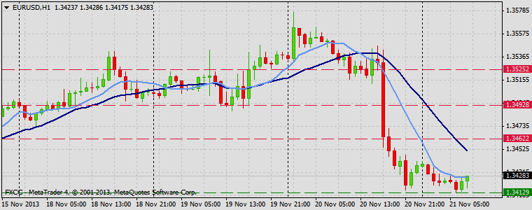 Forex Technical & Market Analysis FXCC Nov 21 2013 EURUSD