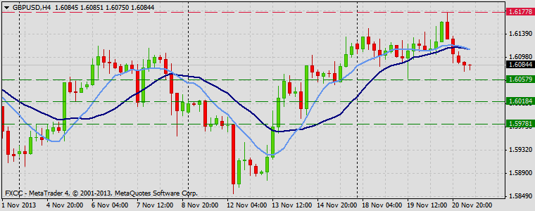 Forex Technical & Market Analysis FXCC Nov 21 2013 GBPUSD
