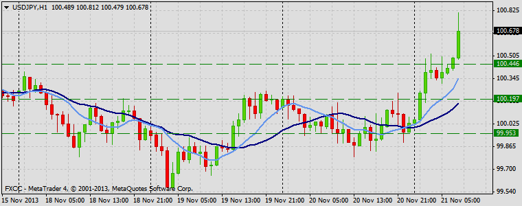Forex Technical & Market Analysis FXCC Nov 21 2013 USDJPY
