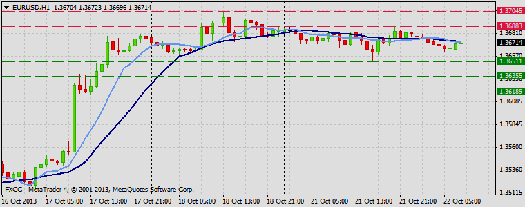 Forex Technical & Market Analysis FXCC Oct 30 2013 EURUSD