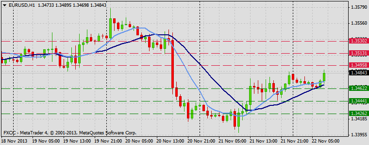 Forex Technical & Market Analysis FXCC Nov 22 2013 EURUSD