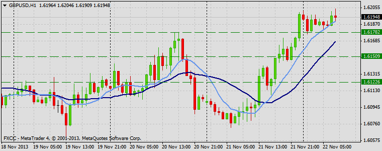 Forex Technical & Market Analysis FXCC Nov 22 2013 GBPUSD