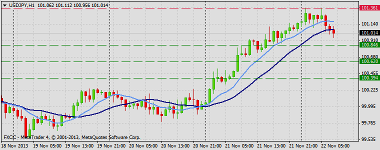 Forex Technical & Market Analysis FXCC Nov 22 2013 USDJPY