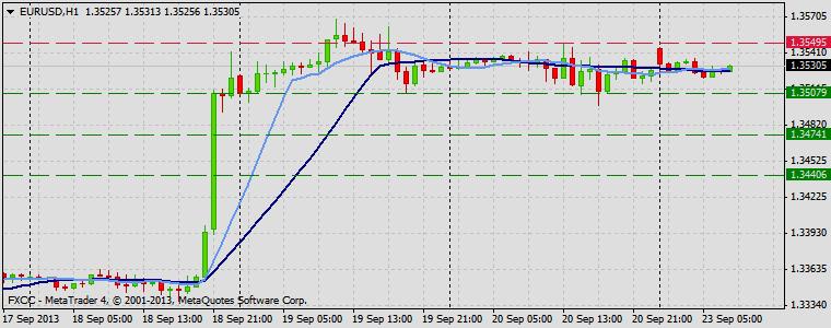 Forex Technical & Market Analysis FXCC Sep 23 2013 EURUSD