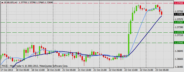 Forex Technical & Market Analysis FXCC Oct 23 2013 EURUSD