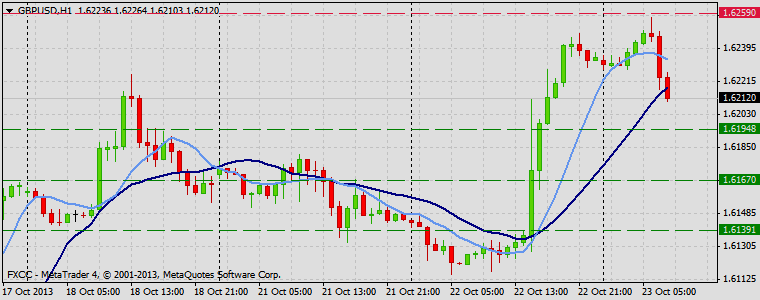 Forex Technical & Market Analysis FXCC Oct 23 2013 GBPUSD