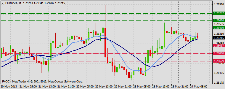 Forex Technical & Market Analysis FXCC May 24 2013 EURUSD