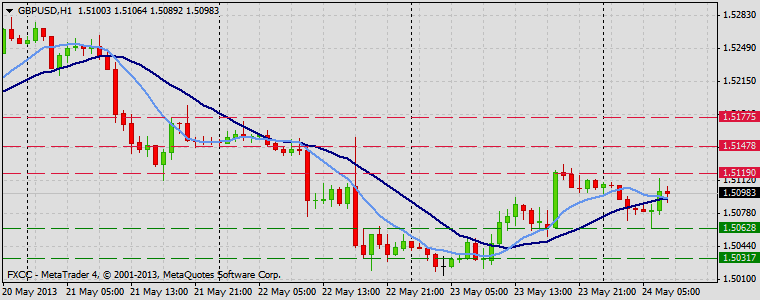 Forex Technical & Market Analysis FXCC May 24 2013 GBPUSD