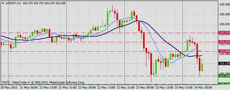 Forex Technical & Market Analysis FXCC May 24 2013 USDJPY