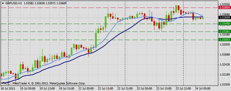Forex Technical & Market Analysis FXCC Jul 24 2013 GBPUSD